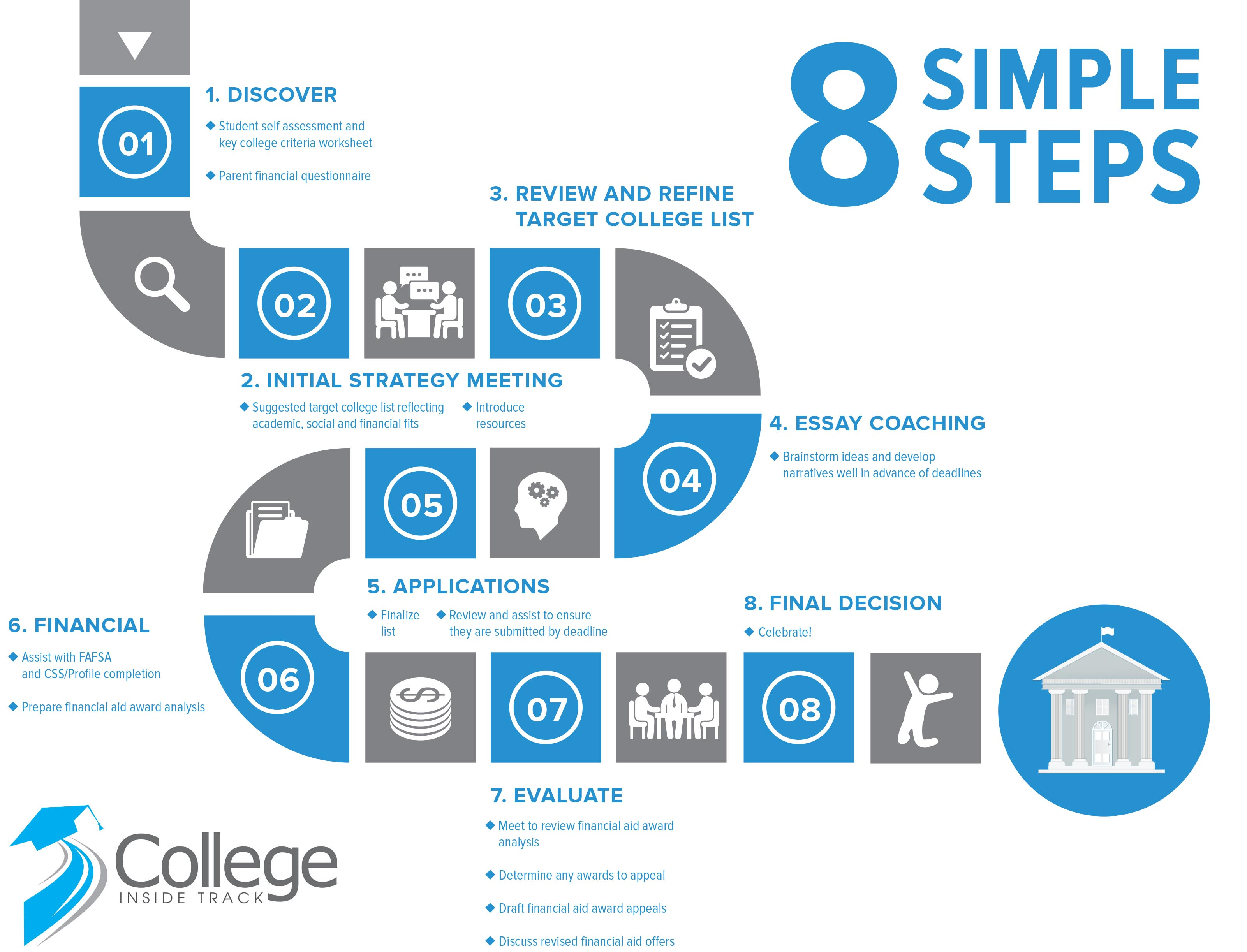 8 step process infographic - updated 11-4-19