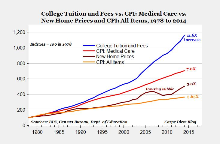 college-tuition