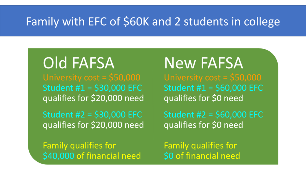 FAFSA change difference in financial aid
