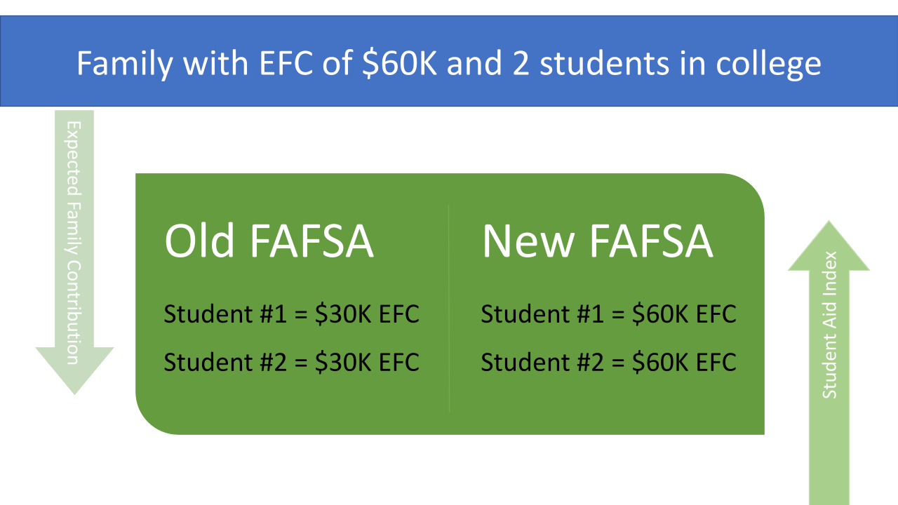 FAFSA change infographic comparing families with multiple students in college at same time